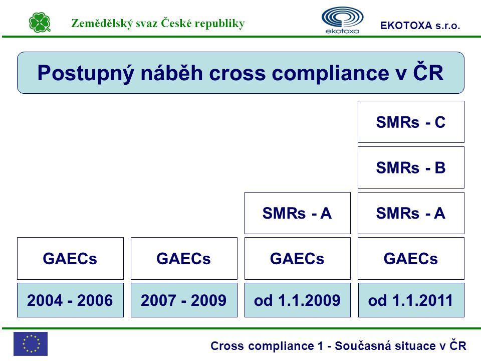 Zemědělský svaz České republiky EKOTOXA s.r.o. Cross compliance 1 - Současná situace v ČR od 1.1.2011od 1.1.20092007 - 20092004 - 2006 Postupný náběh
