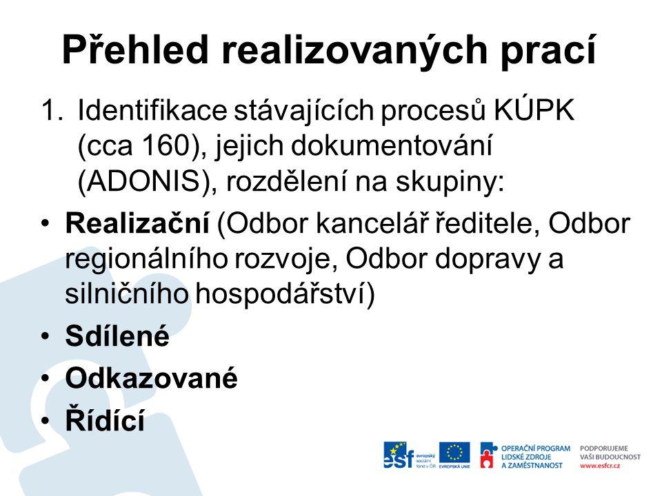 1.Identifikace stávajících procesů KÚPK (cca 160), jejich dokumentování (ADONIS), rozdělení na skupiny: Realizační (Odbor kancelář ředitele, Odbor regionálního rozvoje, Odbor dopravy a silničního hospodářství) Sdílené Odkazované Řídící Přehled realizovaných prací