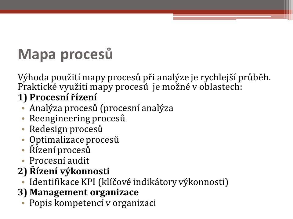 Mapa procesů Výhoda použití mapy procesů při analýze je rychlejší průběh.