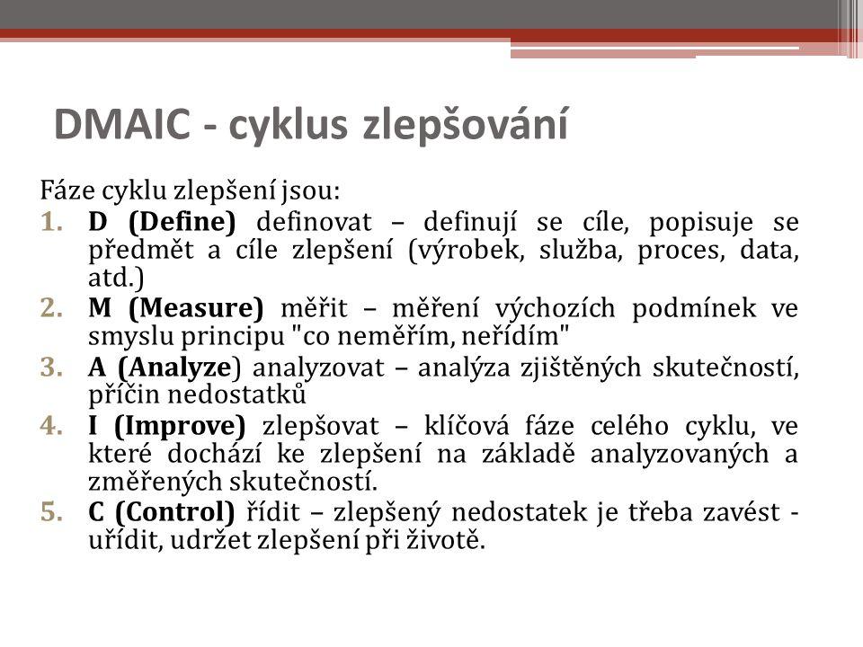 DMAIC - cyklus zlepšování Fáze cyklu zlepšení jsou: 1.D (Define) definovat – definují se cíle, popisuje se předmět a cíle zlepšení (výrobek, služba, proces, data, atd.) 2.M (Measure) měřit – měření výchozích podmínek ve smyslu principu co neměřím, neřídím 3.A (Analyze) analyzovat – analýza zjištěných skutečností, příčin nedostatků 4.I (Improve) zlepšovat – klíčová fáze celého cyklu, ve které dochází ke zlepšení na základě analyzovaných a změřených skutečností.