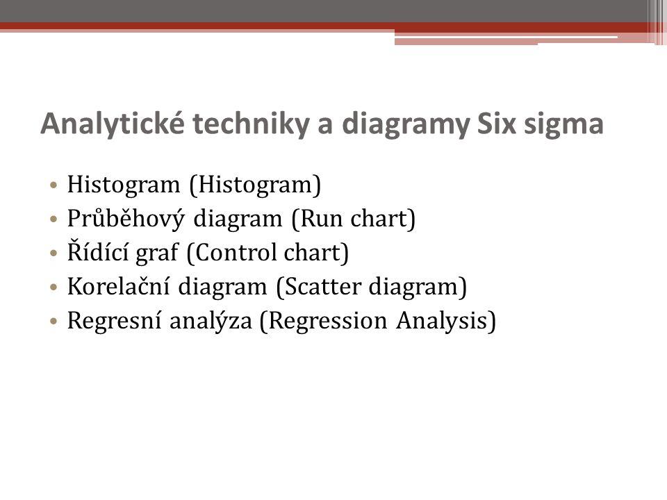Analytické techniky a diagramy Six sigma Histogram (Histogram) Průběhový diagram (Run chart) Řídící graf (Control chart) Korelační diagram (Scatter diagram) Regresní analýza (Regression Analysis)