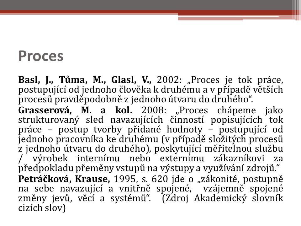Podnikový proces Podnikový proces je formou organizace výrobních, podpůrných a podle některých autorů také řídících funkcí podniku (resp.