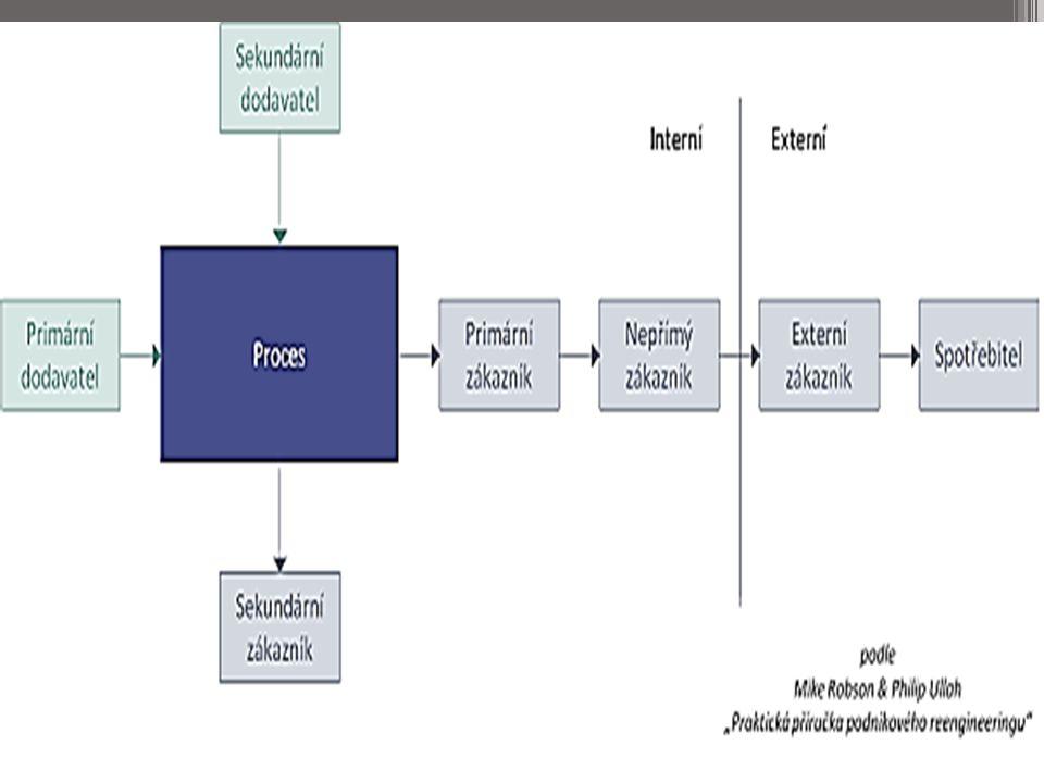Analytické techniky a diagramy