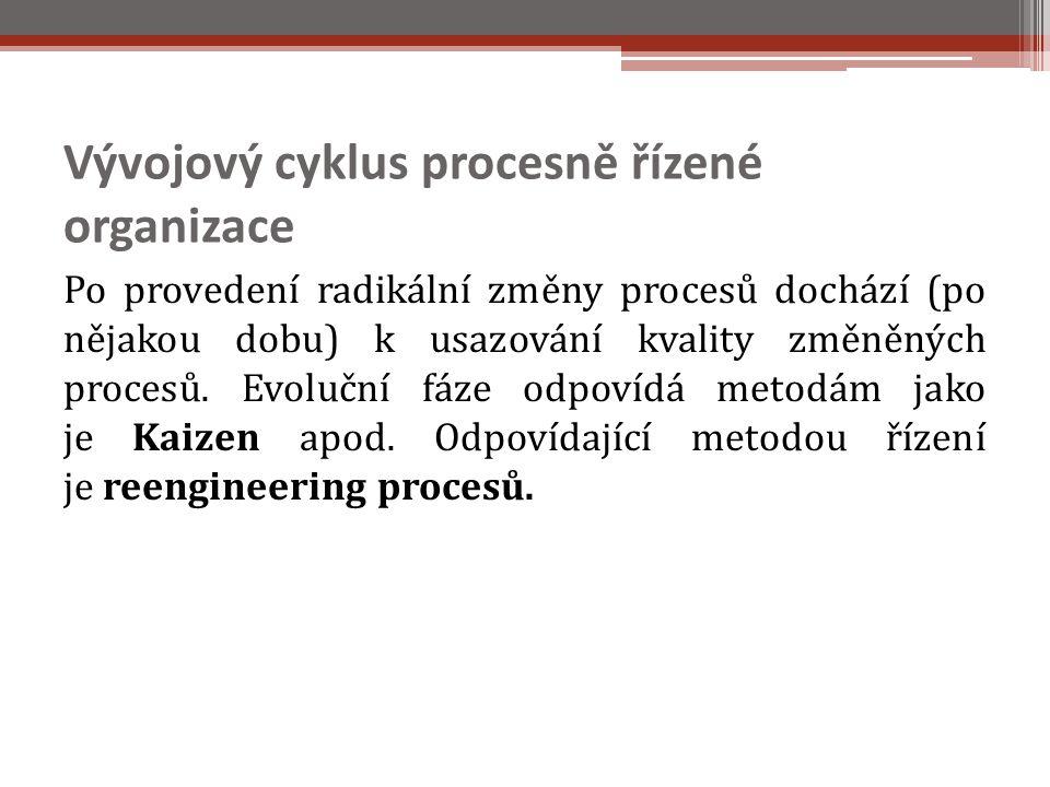 Vývojový cyklus procesně řízené organizace Po provedení radikální změny procesů dochází (po nějakou dobu) k usazování kvality změněných procesů.