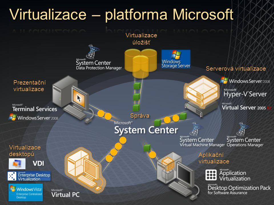 Virtualizace desktopů Aplikační virtualizace Prezentační virtualizace Serverová virtualizace Virtualizace úložišťVDI