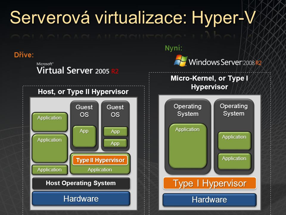 HardwareHardware Type I Hypervisor OperatingSystemOperatingSystem ApplicationApplication OperatingSystemOperatingSystem ApplicationApplication Applica