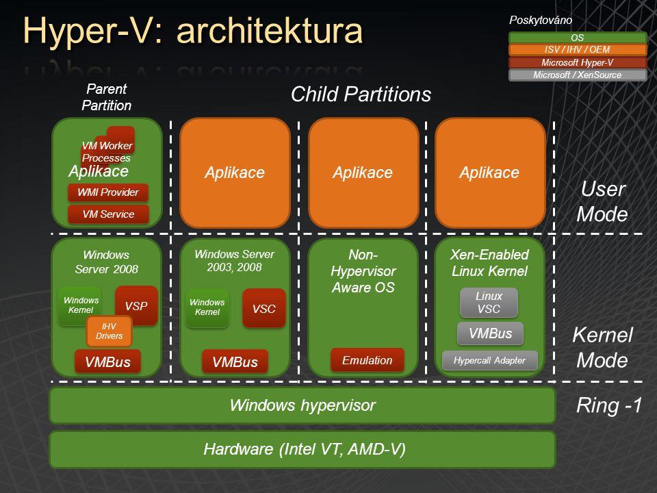 Windows Server 2008 VSP Windows Kernel Aplikace Non- Hypervisor Aware OS Windows Server 2003, 2008 Windows Kernel VSC VMBus Emulation Hardware (Intel