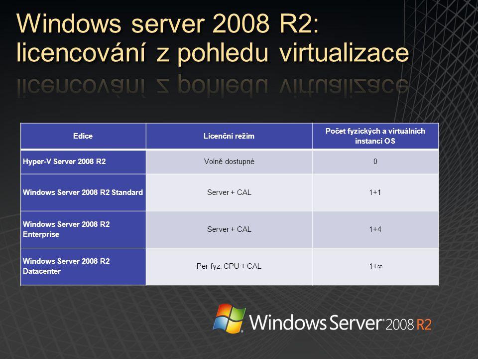 EdiceLicenční režim Počet fyzických a virtuálních instancí OS Hyper-V Server 2008 R2Volně dostupné0 Windows Server 2008 R2 StandardServer + CAL1+1 Win