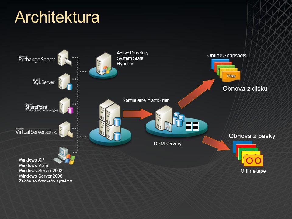 Active Directory System State Hyper-V DPM servery Online Snapshots Obnova z disku Offline tape Obnova z pásky Windows XP Windows Vista Windows Server
