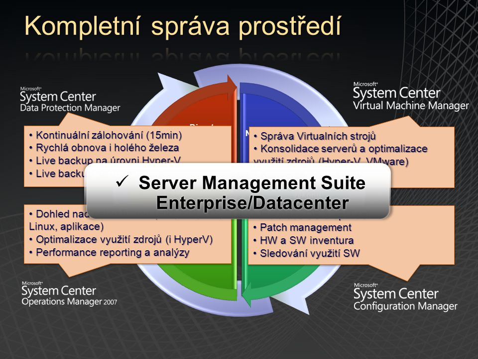 Nasazení HW Zajištění výkonu PatchingMonitoring Backup Disaster Recovery Správa Virtualních strojů Správa Virtualních strojů Konsolidace serverů a opt