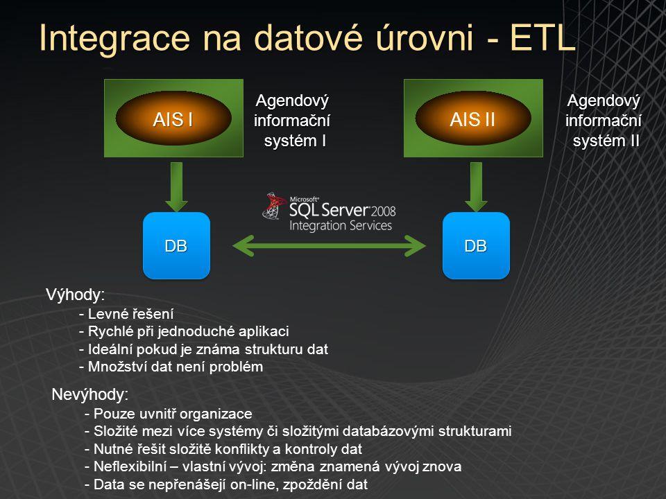 AIS I AIS II Agendový informační systém II Agendový informační systém I DBDBDBDB Nevýhody: - Pouze uvnitř organizace - Složité mezi více systémy či sl