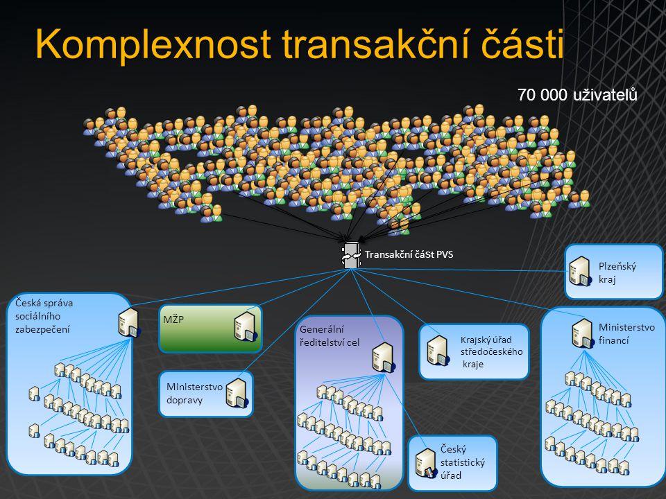 Česká správa soc i álního zabezpečení Komplexnost transakční části 70 000 uživatelů