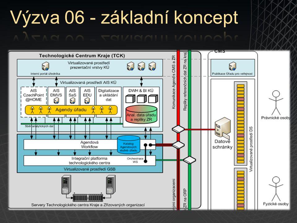"""Řešení:Řešení: Technologie Office SharePoint Server Portálová technologie (funkcionalita out-of-box): Hierarchická struktura webů (může kopírovat strukturu organizace) Osobní weby, prostory: načítá informace z AD Teamové weby a prostory (oddělení, odbory, on-demand) Integrace s Office a Windows: knihovny, kalendáře, offline scénáře, WebDAV Snadná upravitelnost bez programování, postaveno na šablonách Škálovatelnost: Intranet / Extranet / Web Vestavěný DMS a vestavěné workflow pro """"kultivaci vnitřních systémů chodů úřadu: Agendy denního použití ( Agendy denního použití (Interní objednávky, dovolené, obecně interní agendy) Formulářové aplikace, vlastní menší aplikace Vestavěná workflow s emailovou podporou Vazby na externí systémy: Webové služby (MS SQL, Oracle, SAP, IBM, BizTalk) SharePoint knihovny Vývoj:.NET, SharePoint Designer, Visual Studio, Nintex Workflow"""