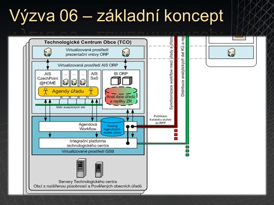 Technologická centra – infrastruktura Minimální služby Adresní a jmenné služby Doménové služby Komunikační infrastruktura (fyzická a logická) Email Dohled a servis 5 x 12 Identity management (služba CMS)