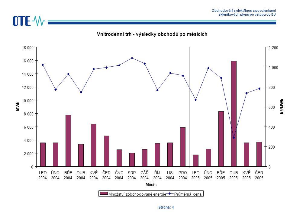 Obchodování s elektřinou a povolenkami skleníkových plynů po vstupu do EU Strana: 4 Vnitrodenní trh - výsledky obchodů po měsících 0 2 000 4 000 6 000 8 000 10 000 12 000 14 000 16 000 18 000 LED 2004 ÚNO 2004 BŘE 2004 DUB 2004 KVĚ 2004 ČER 2004 ČVC 2004 SRP 2004 ZÁŘ 2004 ŘÍJ 2004 LIS 2004 PRO 2004 LED 2005 ÚNO 2005 BŘE 2005 DUB 2005 KVĚ 2005 ČER 2005 Měsíc MWh 0 200 400 600 800 1 000 1 200 Kč/MWh Množství zobchodované energiePrůměrná cena