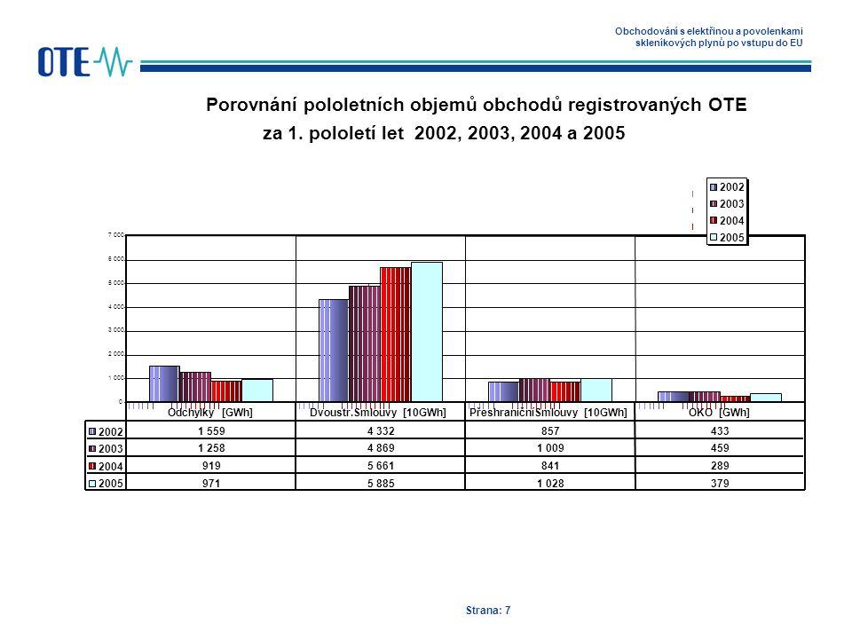 Obchodování s elektřinou a povolenkami skleníkových plynů po vstupu do EU Strana: 7 Porovnání pololetních objemů obchodů registrovaných OTE za 1.