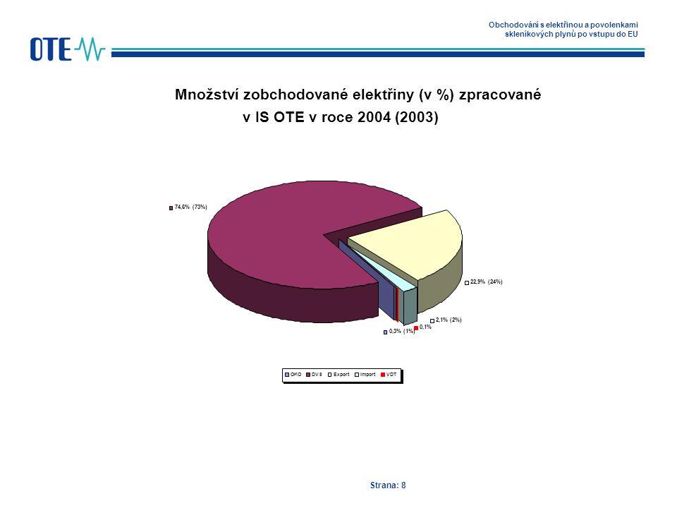 Obchodování s elektřinou a povolenkami skleníkových plynů po vstupu do EU Strana: 8 Množství zobchodované elektřiny (v %) zpracované v IS OTE v roce 2004 (2003) 0,1% 74,6% (73%) 22,9% (24%) 2,1% (2%) 0,3% (1%) OKODVSExportImportVDT