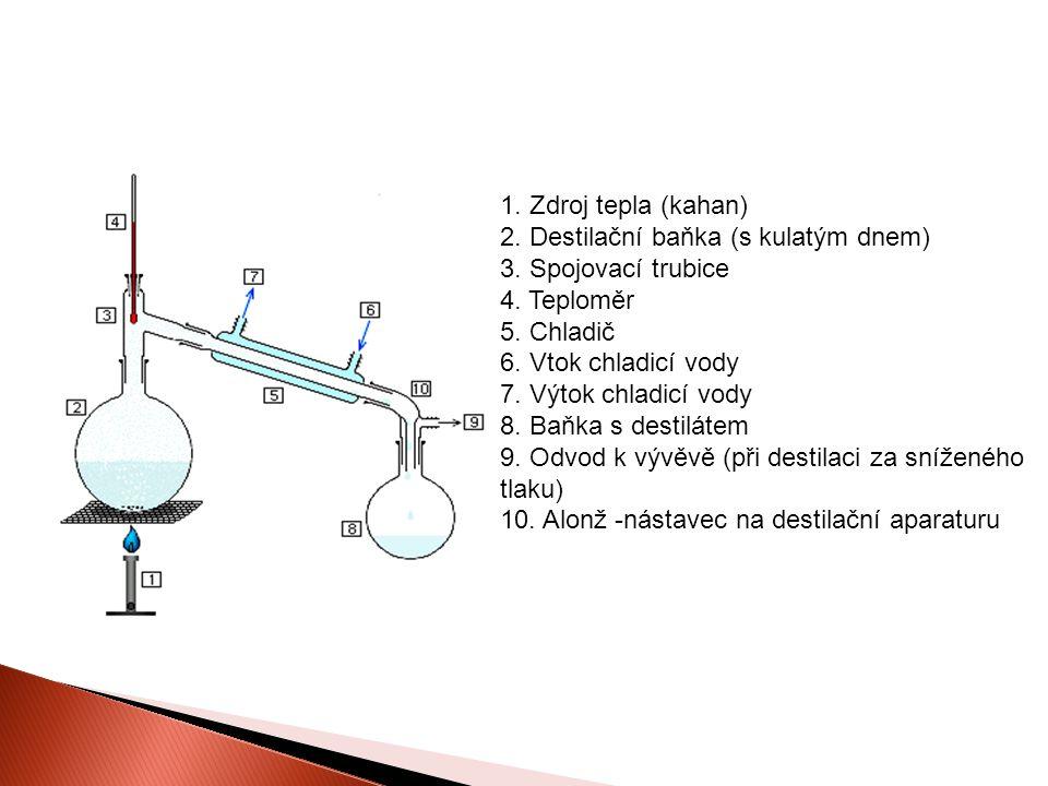 1.Zdroj tepla (kahan) 2. Destilační baňka (s kulatým dnem) 3.
