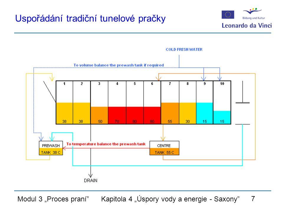 """Modul 3 """"Proces praní Kapitola 4 """"Úspory vody a energie - Saxony 7 Uspořádání tradiční tunelové pračky"""
