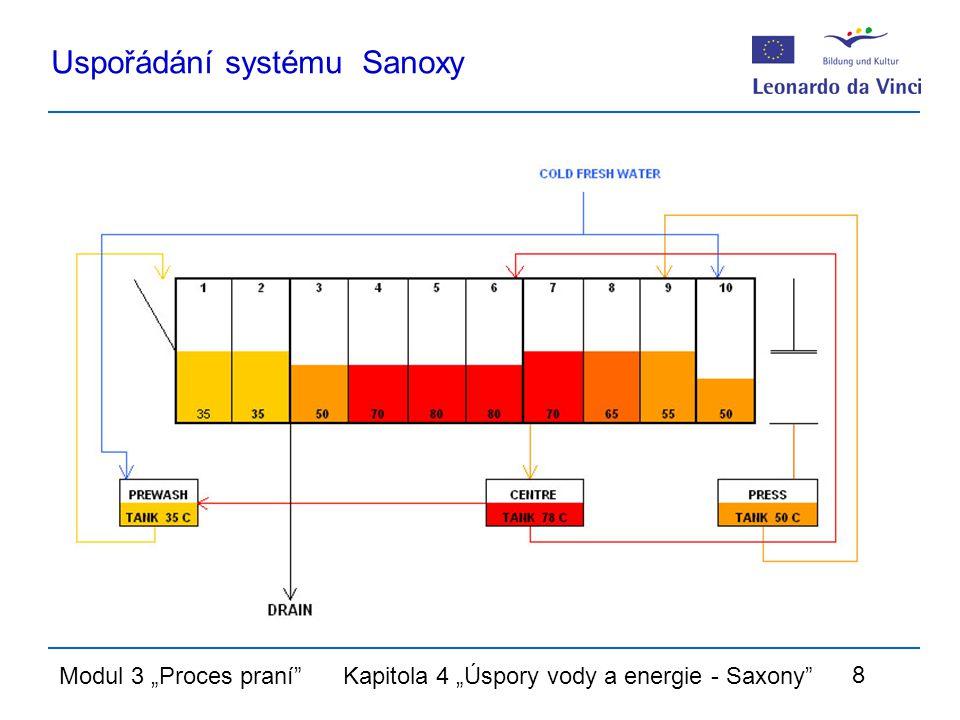 """Modul 3 """"Proces praní Kapitola 4 """"Úspory vody a energie - Saxony 8 Uspořádání systému Sanoxy"""