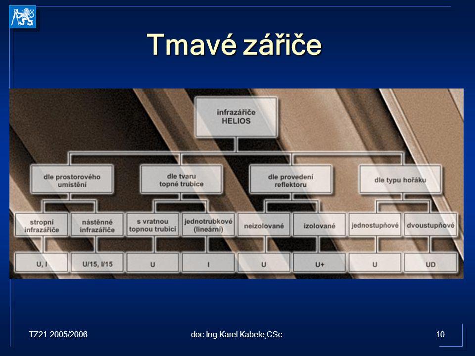 TZ21 2005/200610doc.Ing.Karel Kabele,CSc. Tmavé zářiče