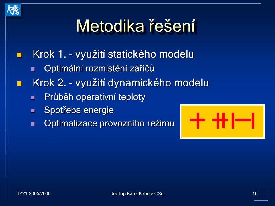 TZ21 2005/200616doc.Ing.Karel Kabele,CSc. Metodika řešení Krok 1. – využití statického modelu Krok 1. – využití statického modelu Optimální rozmístění