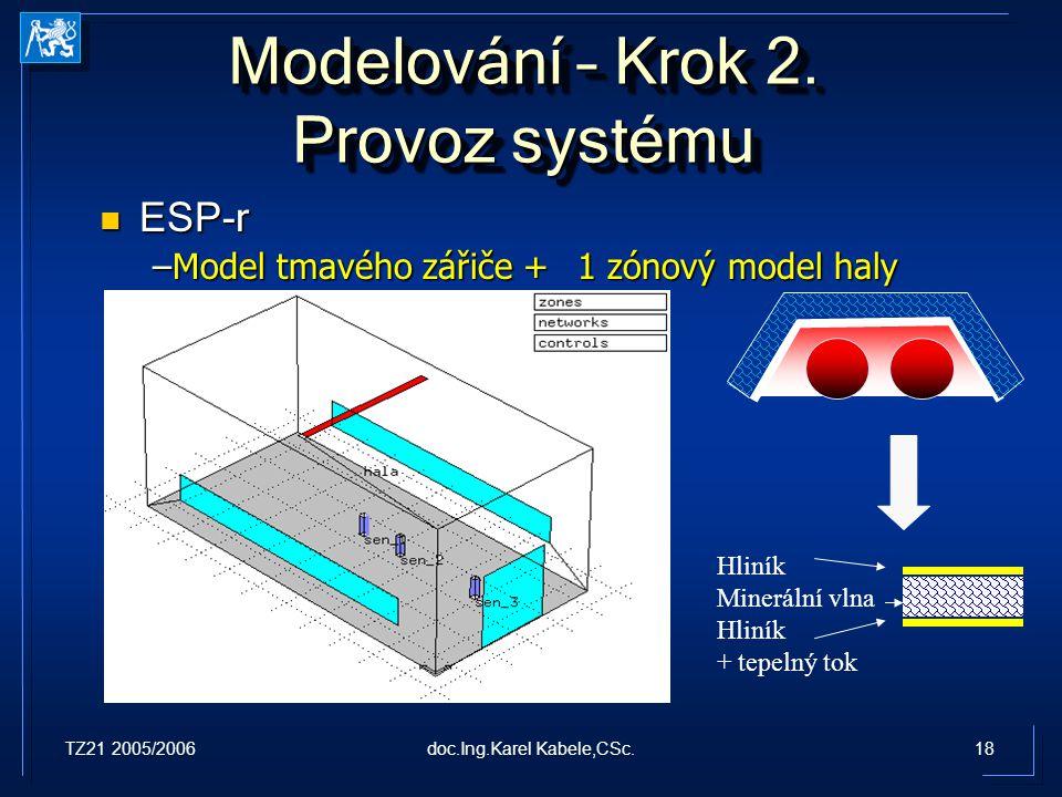 TZ21 2005/200618doc.Ing.Karel Kabele,CSc. Modelování – Krok 2. Provoz systému ESP-r ESP-r –Model tmavého zářiče + 1 zónový model haly Hliník Minerální