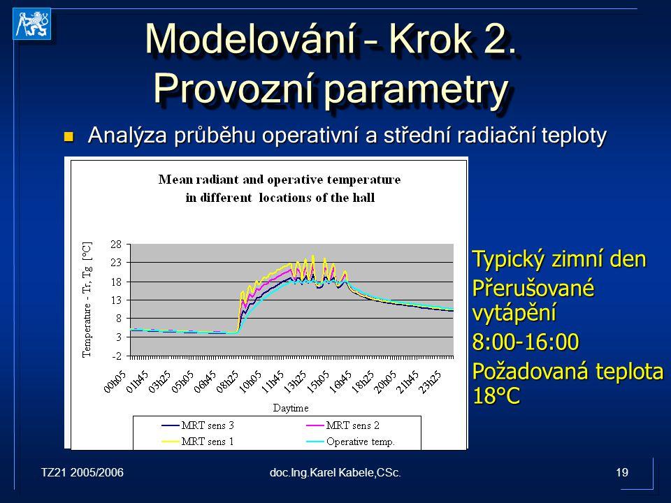 TZ21 2005/200619doc.Ing.Karel Kabele,CSc. Modelování – Krok 2. Provozní parametry Analýza průběhu operativní a střední radiační teploty Analýza průběh