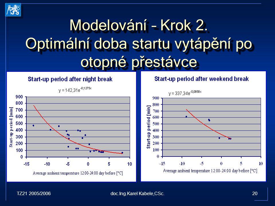 TZ21 2005/200620doc.Ing.Karel Kabele,CSc. Modelování – Krok 2. Optimální doba startu vytápění po otopné přestávce