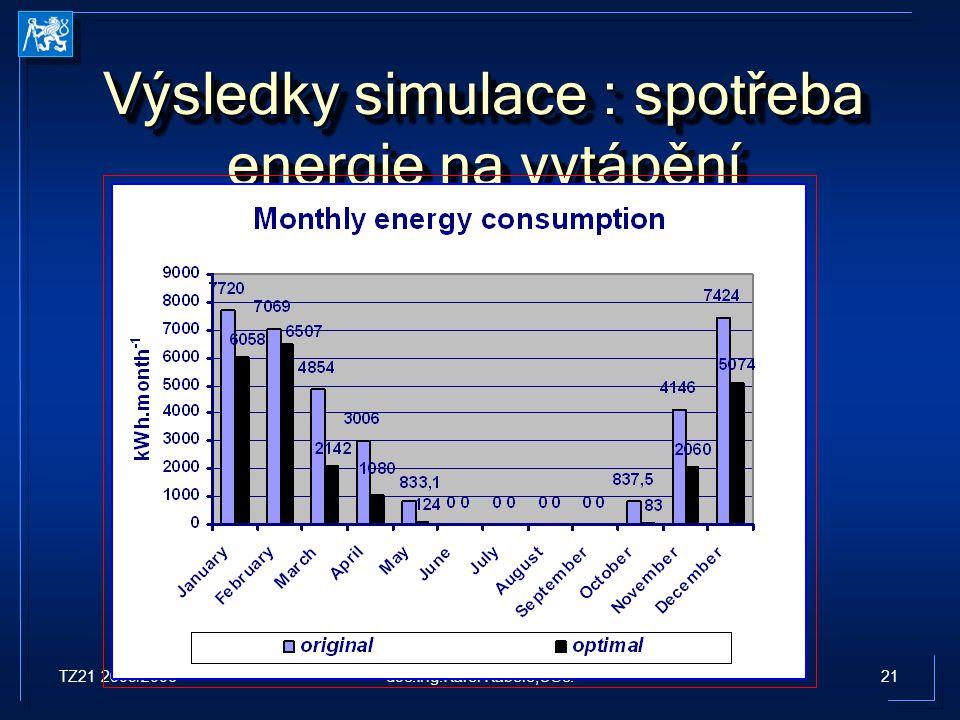 TZ21 2005/200621doc.Ing.Karel Kabele,CSc. Výsledky simulace : spotřeba energie na vytápění
