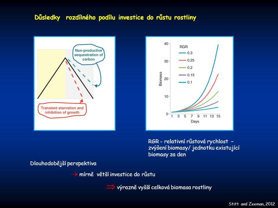 Stitt and Zeeman, 2012 Důsledky rozdílného podílu investice do růstu rostliny RGR - relativní růstová rychlost – zvýšení biomasy/ jednotku existující