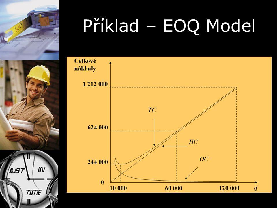 Příklad – EOQ Model