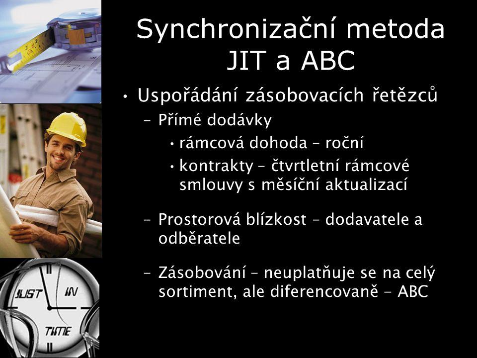 Synchronizační metoda JIT a ABC Uspořádání zásobovacích řetězců –Přímé dodávky rámcová dohoda – roční kontrakty – čtvrtletní rámcové smlouvy s měsíční