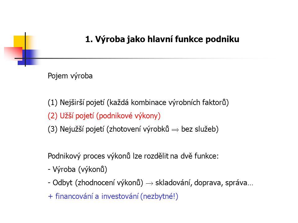 1. Výroba jako hlavní funkce podniku Pojem výroba (1) Nejširší pojetí (každá kombinace výrobních faktorů) (2) Užší pojetí (podnikové výkony) (3) Nejuž