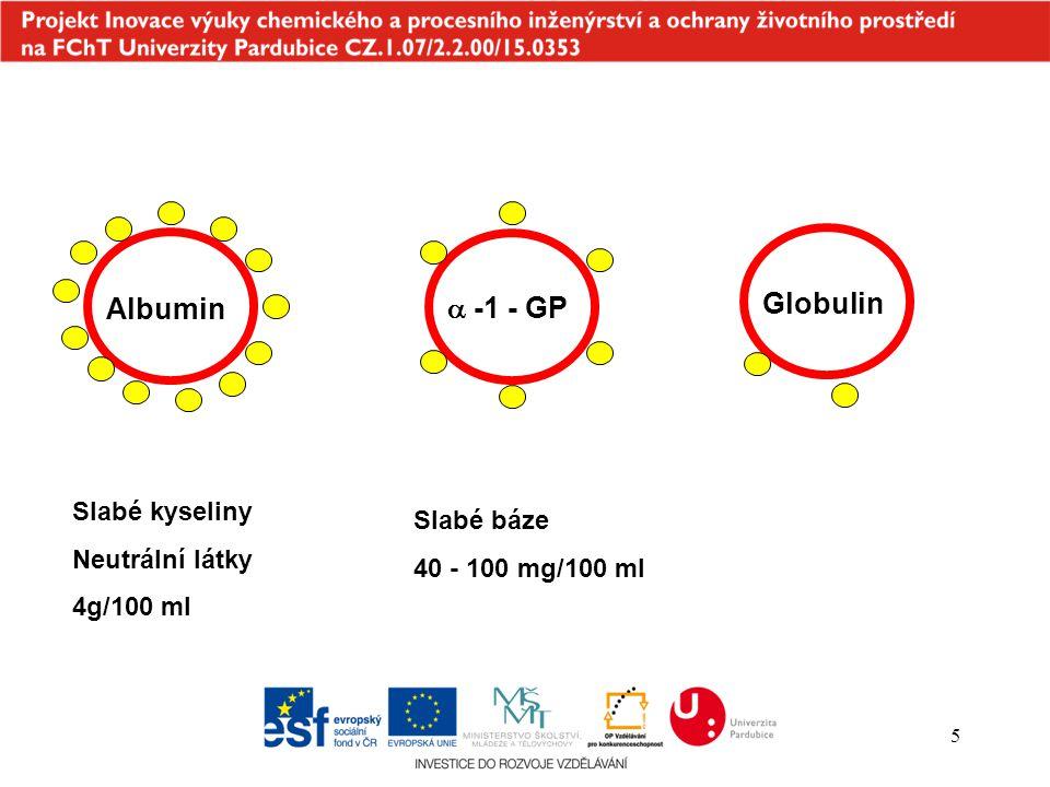 5  -1 - GP Globulin Slabé kyseliny Neutrální látky 4g/100 ml Slabé báze 40 - 100 mg/100 ml Albumin