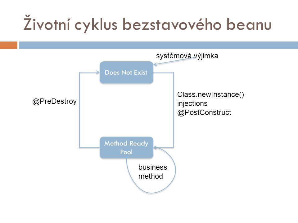 Životní cyklus bezstavového beanu Does Not Exist Method-Ready Pool @PreDestroy Class.newInstance() injections @PostConstruct business method systémová výjimka