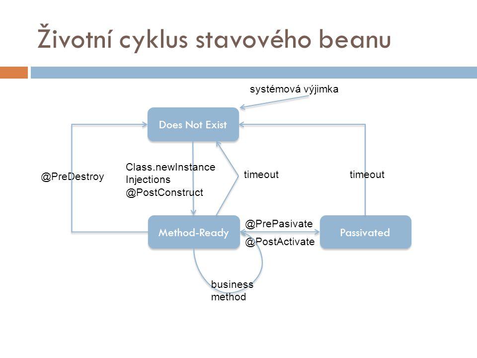 Životní cyklus stavového beanu Does Not Exist Method-Ready Passivated Class.newInstance Injections @PostConstruct timeout @PreDestroy timeout @PrePasivate @PostActivate business method systémová výjimka