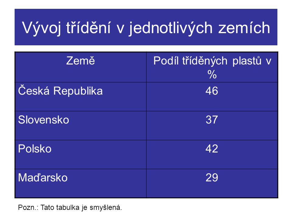 Vývoj třídění v jednotlivých zemích ZeměPodíl tříděných plastů v % Česká Republika46 Slovensko37 Polsko42 Maďarsko29 Pozn.: Tato tabulka je smyšlená.