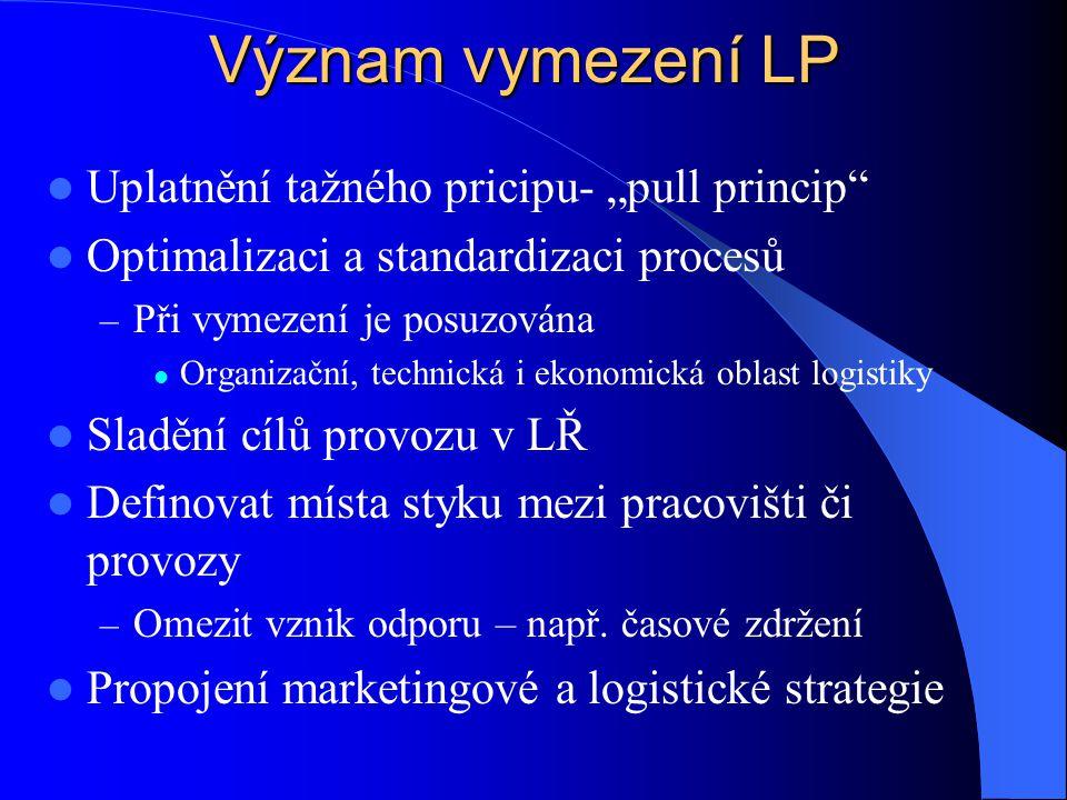 """Význam vymezení LP Uplatnění tažného pricipu- """"pull princip"""" Optimalizaci a standardizaci procesů – Při vymezení je posuzována Organizační, technická"""