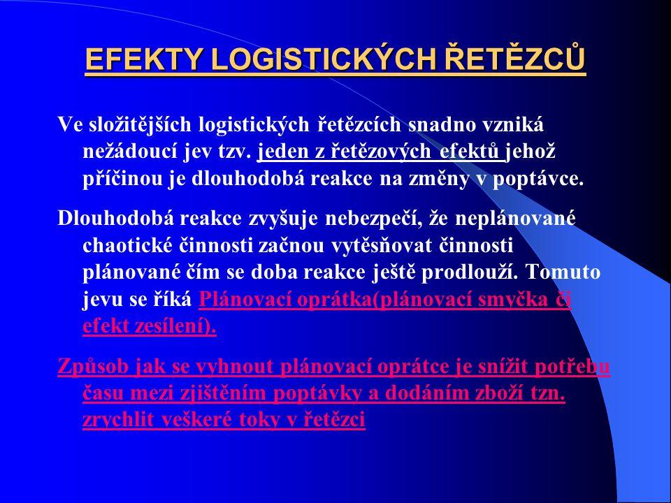 EFEKTY LOGISTICKÝCH ŘETĚZCŮ Ve složitějších logistických řetězcích snadno vzniká nežádoucí jev tzv. jeden z řetězových efektů jehož příčinou je dlouho