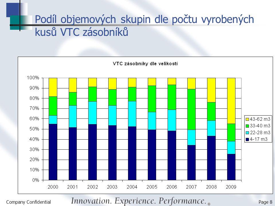 Company Confidential Page 8 Podíl objemových skupin dle počtu vyrobených kusů VTC zásobníků