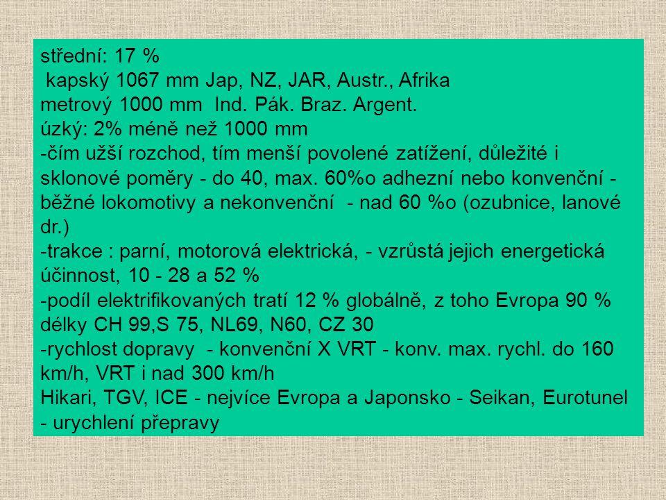 střední: 17 % kapský 1067 mm Jap, NZ, JAR, Austr., Afrika metrový 1000 mm Ind. Pák. Braz. Argent. úzký: 2% méně než 1000 mm -čím užší rozchod, tím men