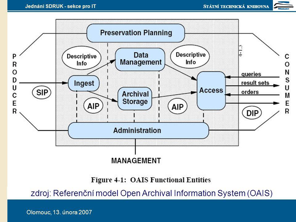 S TÁTNÍ TECHNICKÁ KNIHOVNA Olomouc, 13. února 2007 Jednání SDRUK - sekce pro IT zdroj: Referenční model Open Archival Information System (OAIS)