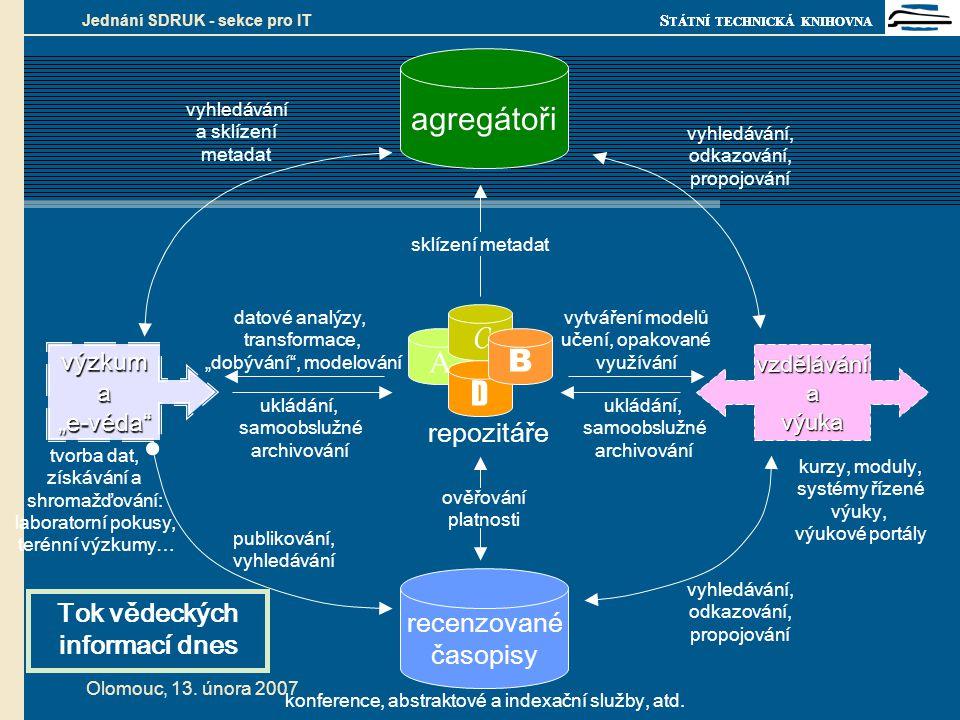 """S TÁTNÍ TECHNICKÁ KNIHOVNA Olomouc, 13. února 2007 Jednání SDRUK - sekce pro IT výzkuma""""e-véda"""" tvorba dat, získávání a shromažďování: laboratorní pok"""