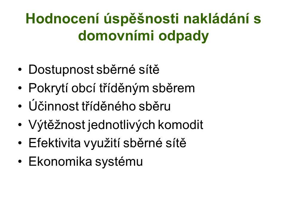 Hodnocení úspěšnosti nakládání s domovními odpady Dostupnost sběrné sítě Pokrytí obcí tříděným sběrem Účinnost tříděného sběru Výtěžnost jednotlivých komodit Efektivita využití sběrné sítě Ekonomika systému
