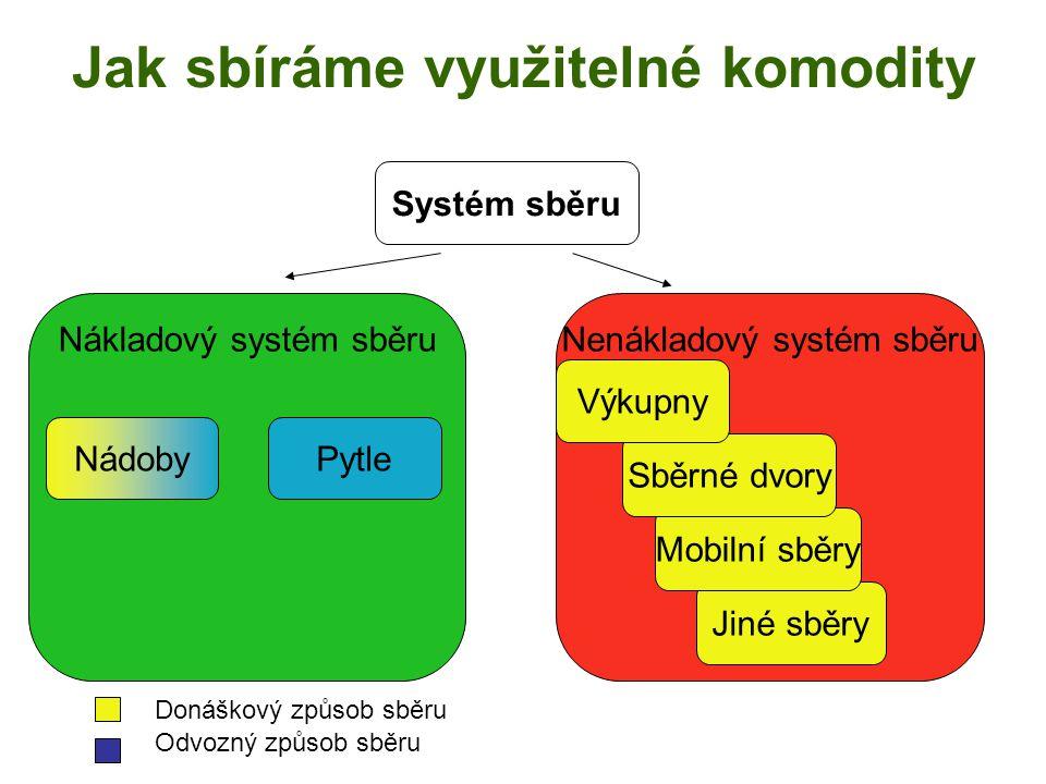Nenákladový systém sběruNákladový systém sběru Jiné sběry Mobilní sběry Jak sbíráme využitelné komodity Systém sběru Sběrné dvory Výkupny PytleNádoby