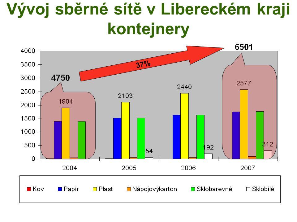 Vývoj sběrné sítě v Libereckém kraji kontejnery 37%