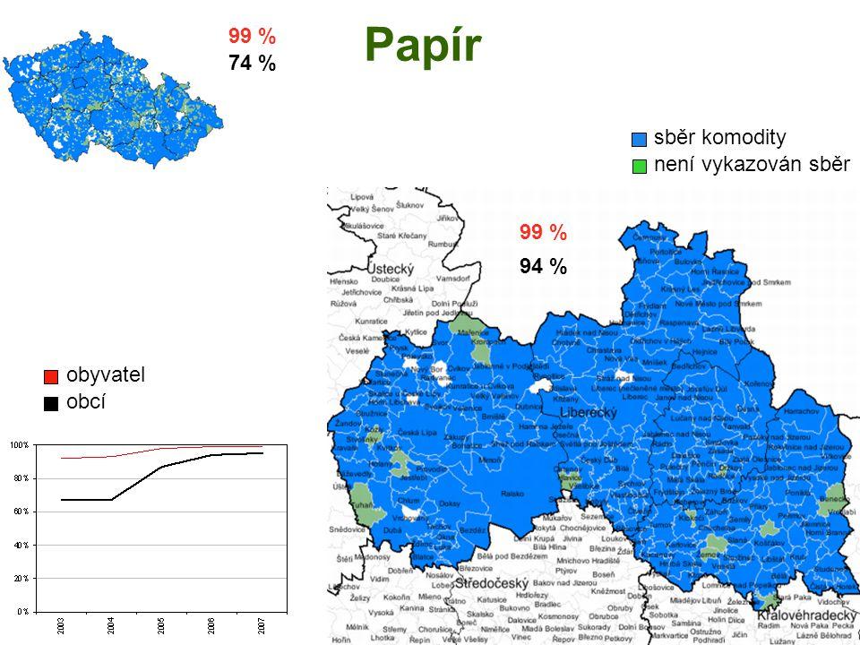Papír sběr komodity není vykazován sběr obyvatel obcí 99% 94% 99 % 94 % 99 % 74 %