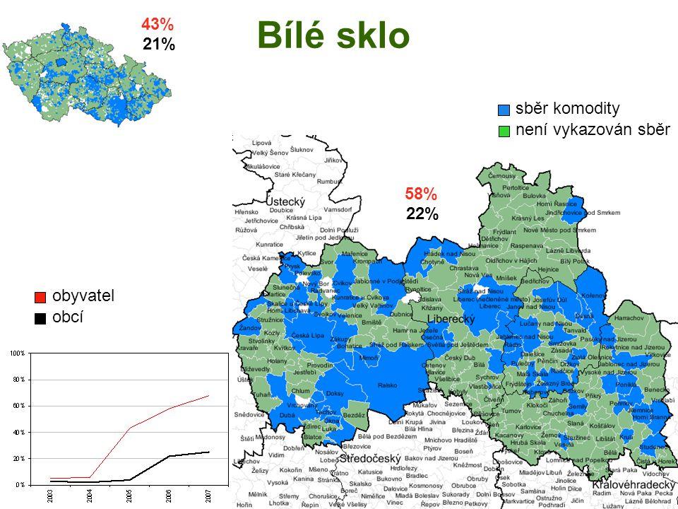 Bílé sklo obyvatel obcí sběr komodity není vykazován sběr 43% 21% 58% 22%