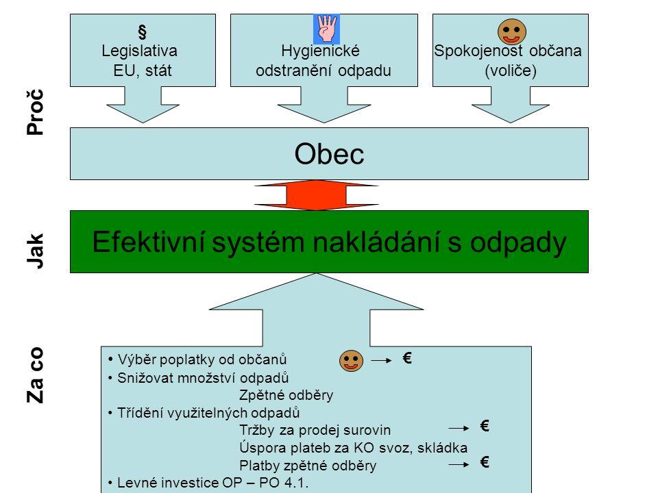 Účinnost tříděného sběru (kg/ob a rok)